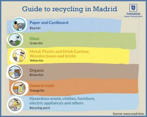 Guide to Recycling in Spain