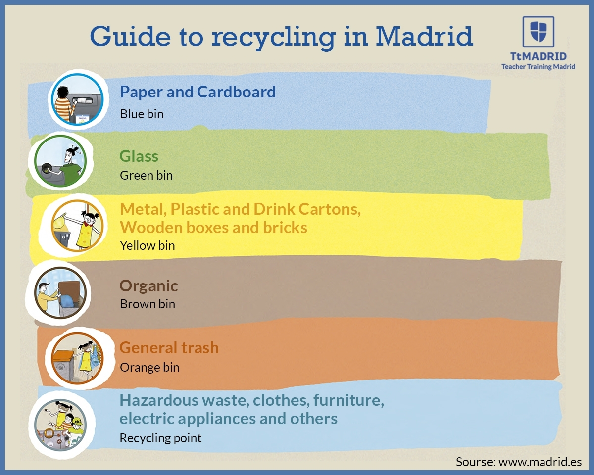The Secrets to Recycling in Spain